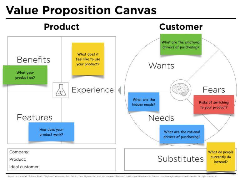 value-proposition-canvas-questions-1024x768